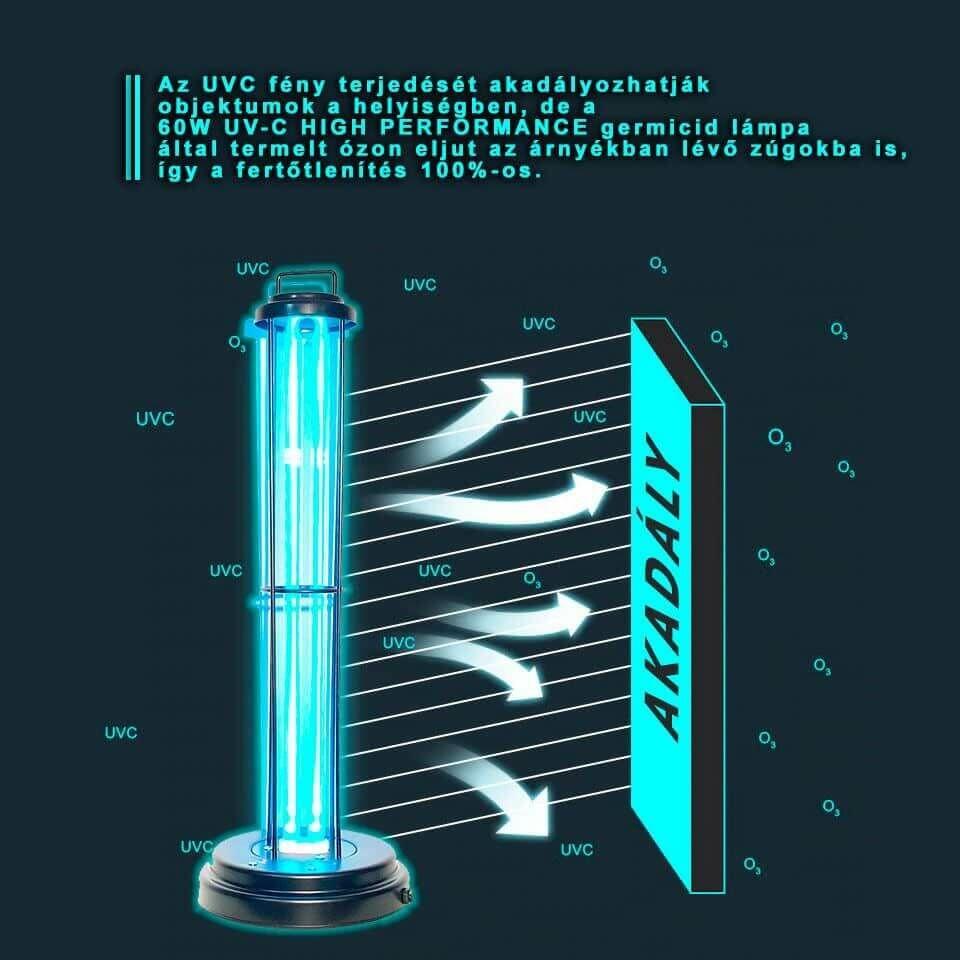 A germicid lámpa által termelt ózon eljut az árnyékos helyekre is
